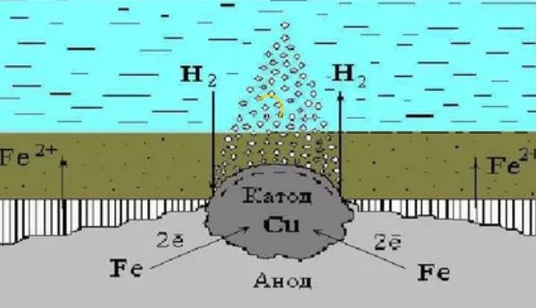 Электрохимическая ржавчина