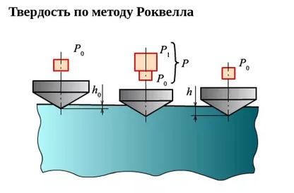 Методы определения твердости металлов роквелла