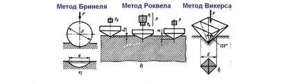 определение твёрдости металлов Способ Бринелля